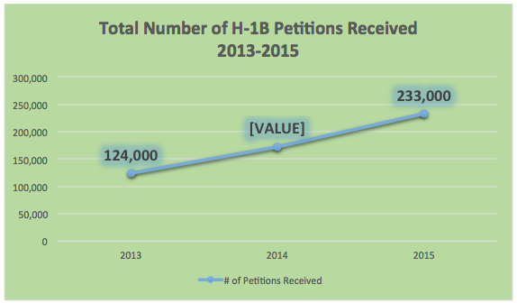 h1b visa petitions